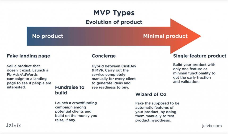 types of MVPs
