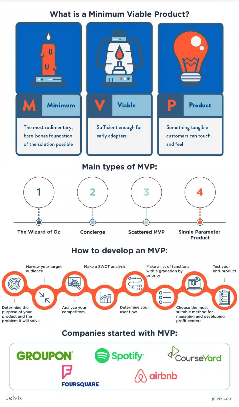 how to create an mvp infographic