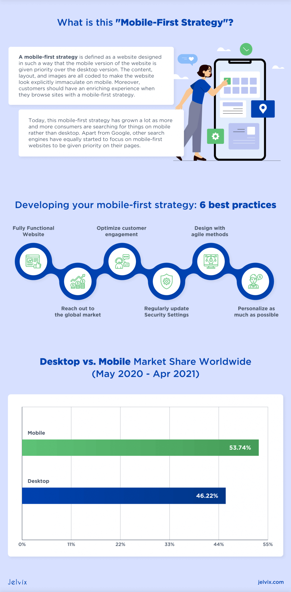 mobile first strategy