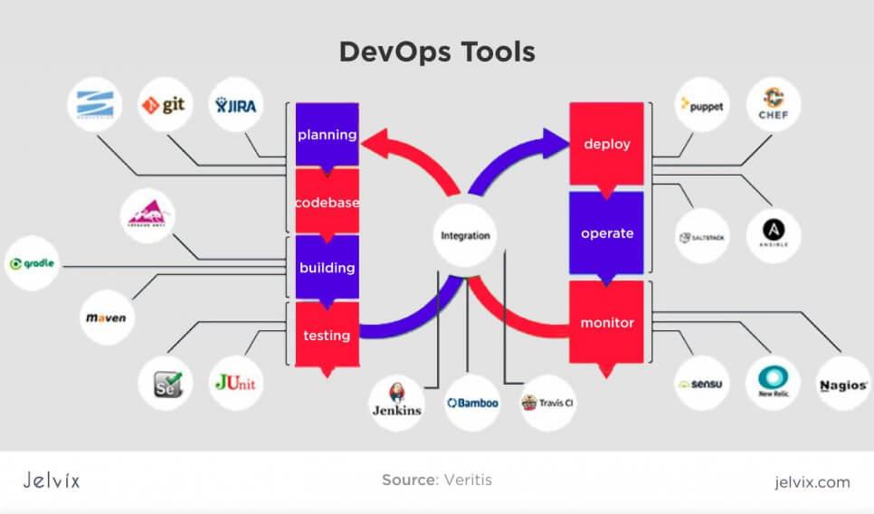 tools for Devops