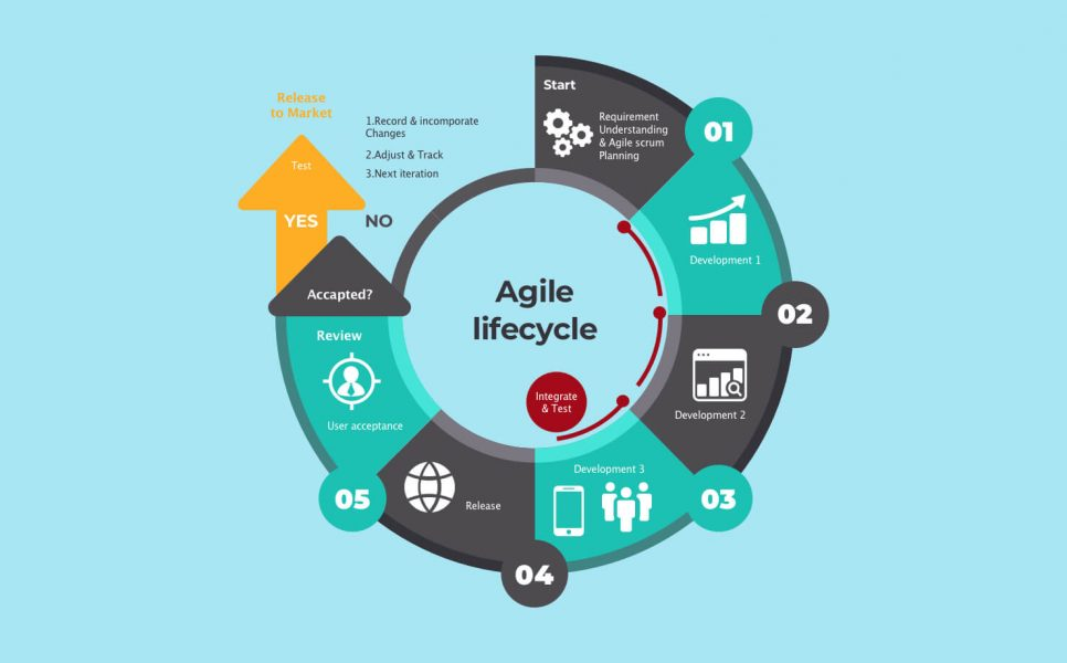 Agile in software development