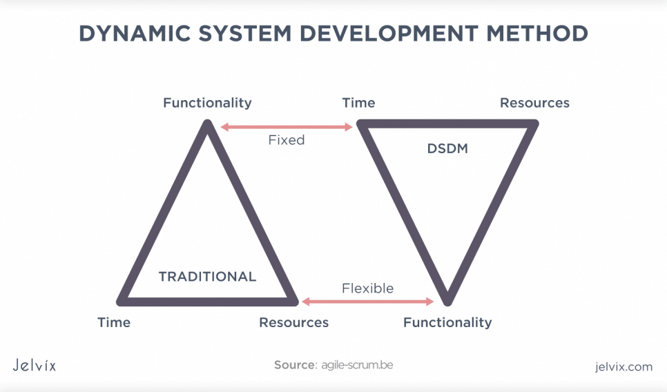 Dynamic SD Method