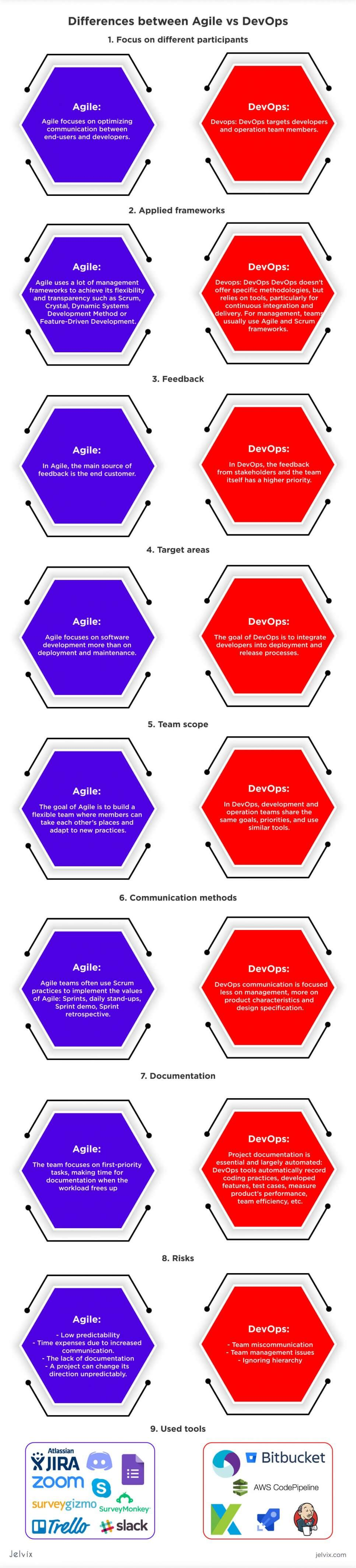 infographics agile devops