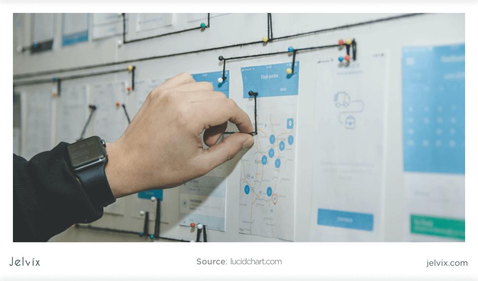 Key Phases of Agile SDLC