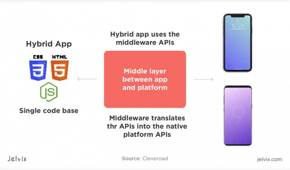 how hybrid development works