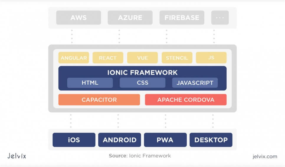 how ionic works