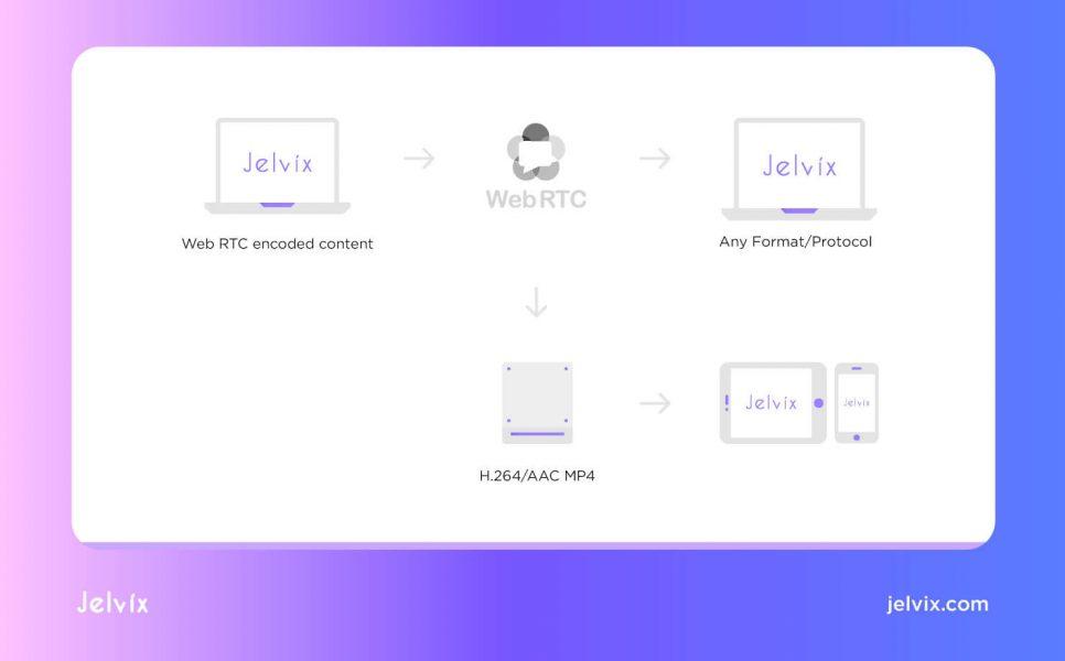 web RTC scheme