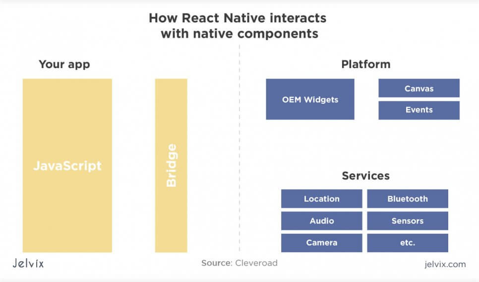 how react native works
