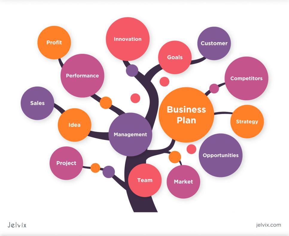 viable business plan
