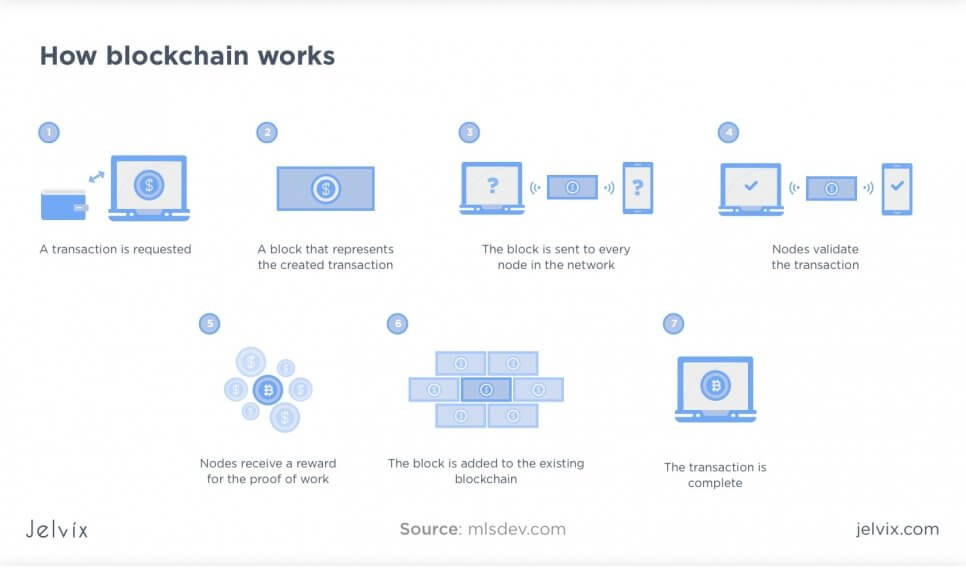 blockchain principle