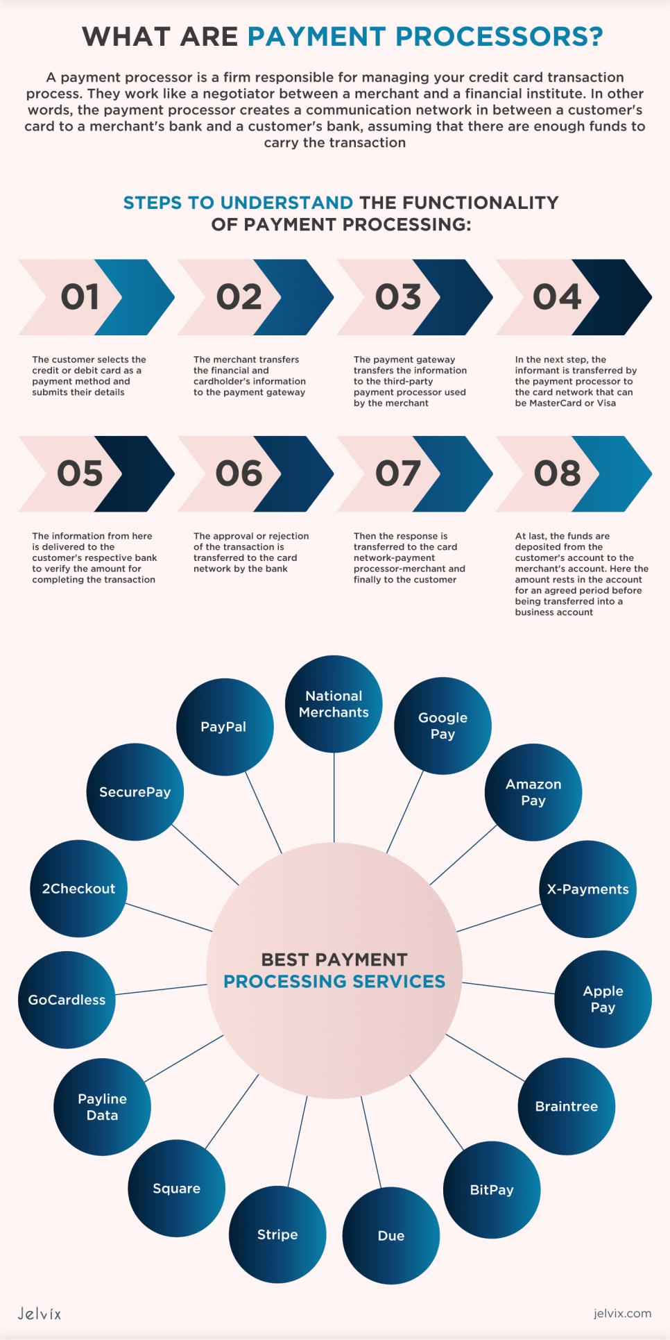 payment processor companies