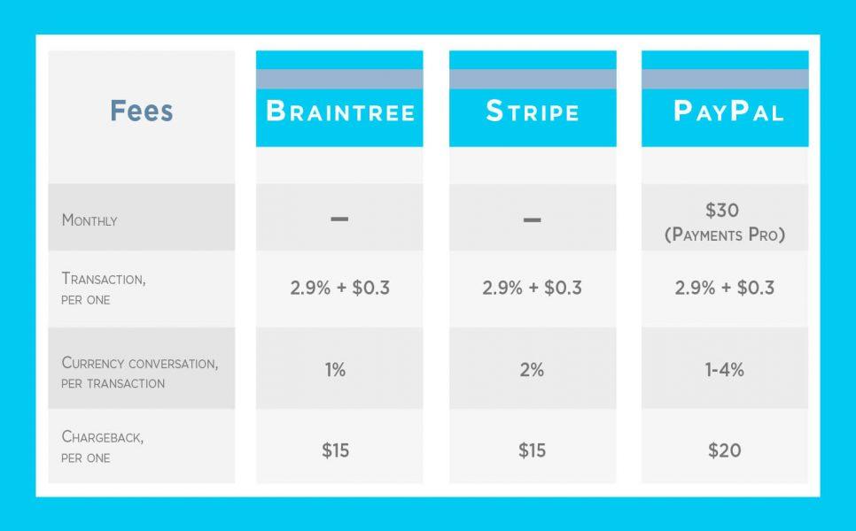 Payment platform fees