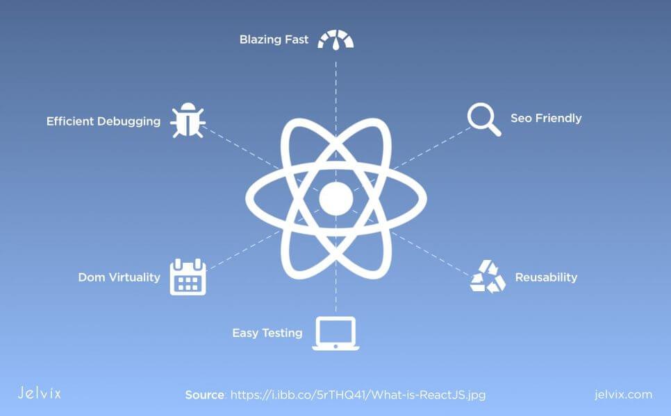 React.js components