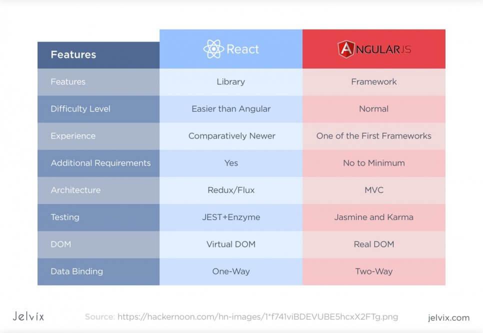 Comparing React and Angular