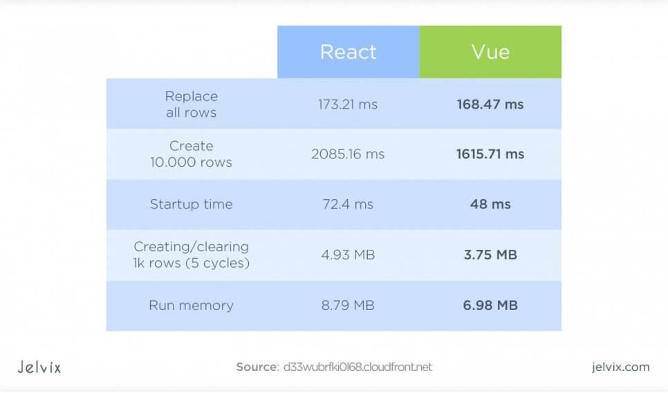 Vue.js vs React js performance