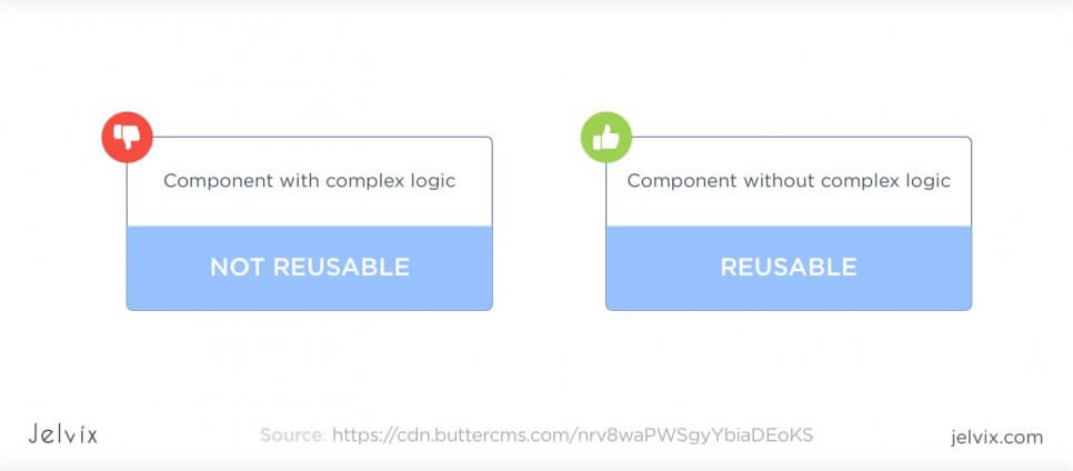 way of reusing components
