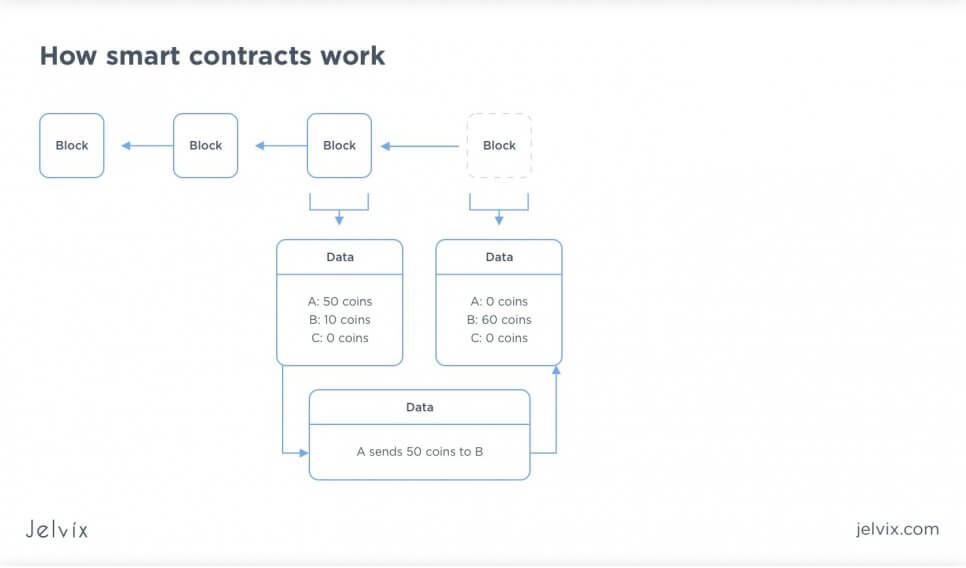 how contracts work