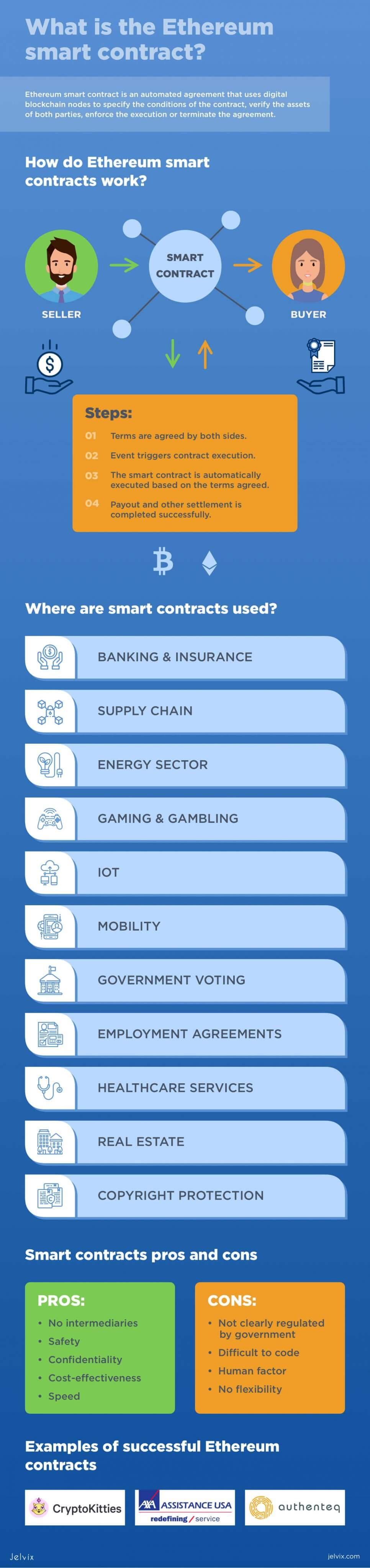 Ethereum smart contracts infographic