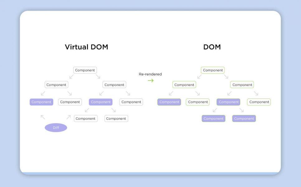Virtual DOM versus DOM