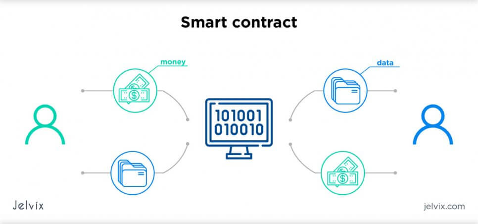 Payments and Money: Smart Contracts
