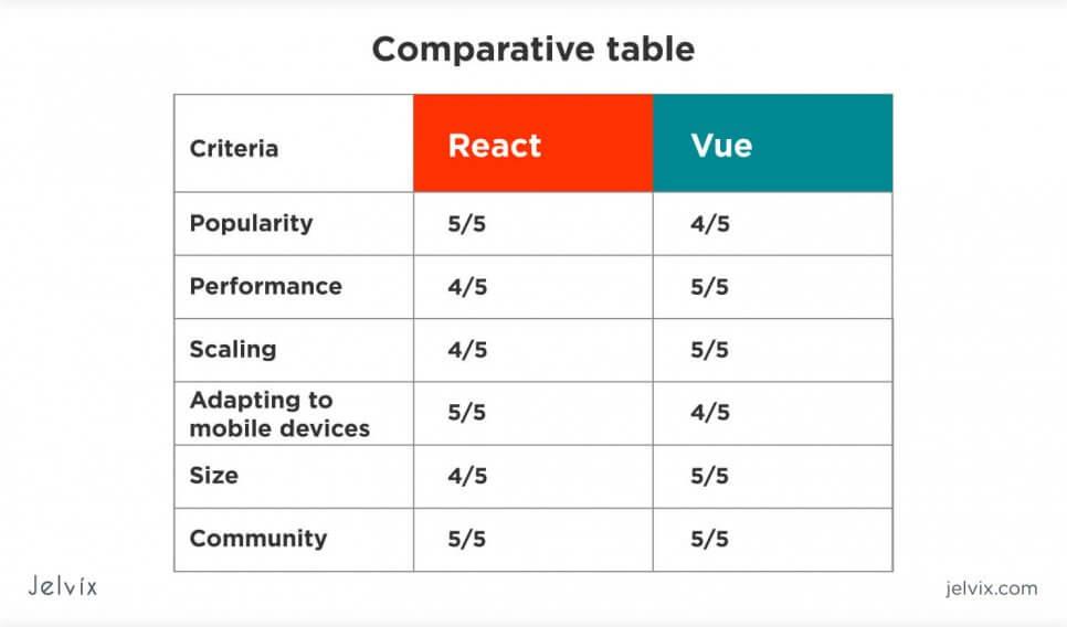 comparison of vue vs react