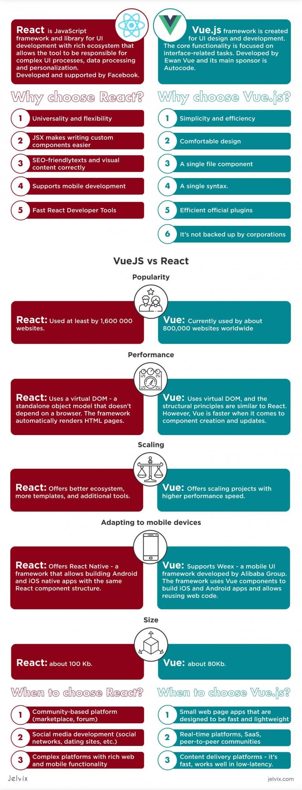vue.js vs react infographic