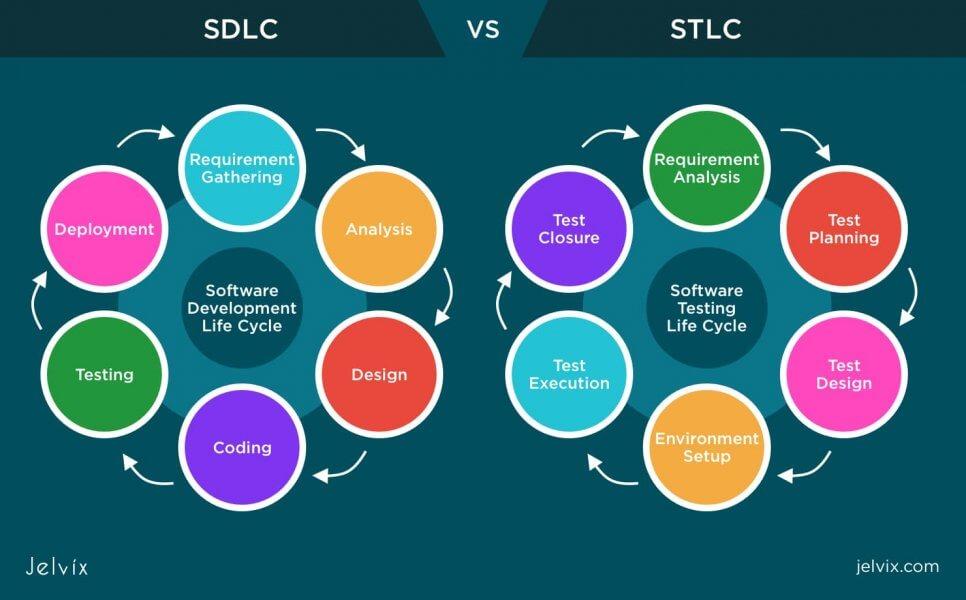 SDLC-STLC