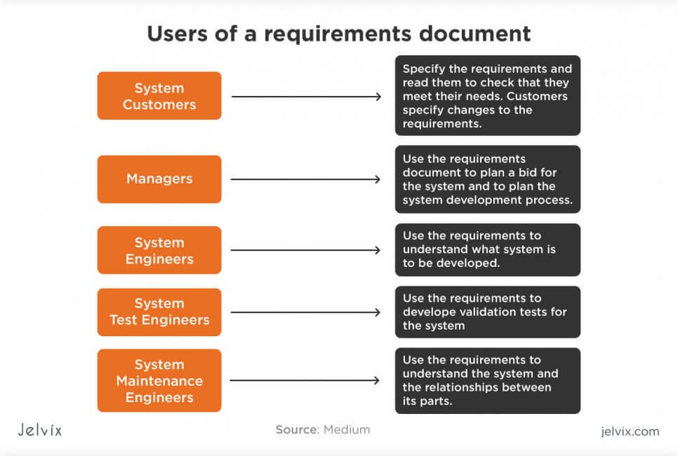 users of requirements document