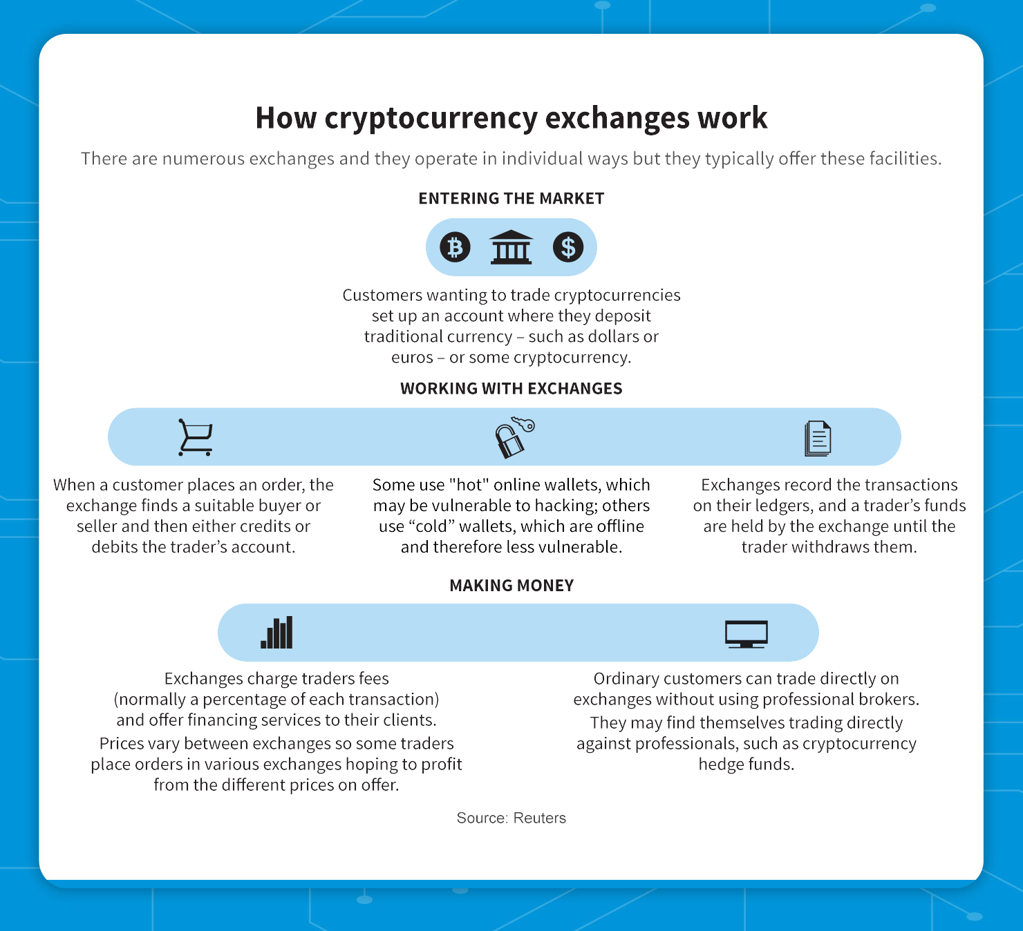 how cryprocurrency exchange works