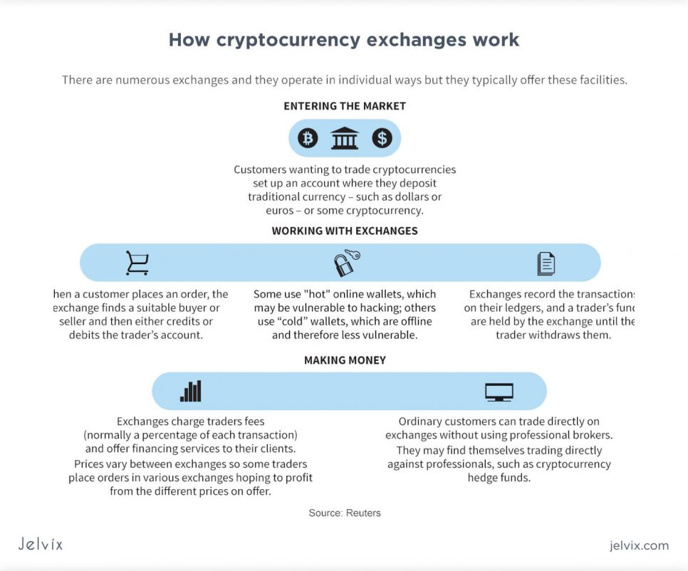 how crypto exchanges work