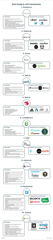 top node.js frameworks infographic