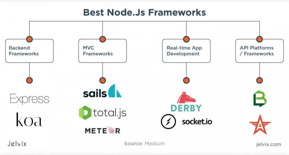 top Node.js API frameworks