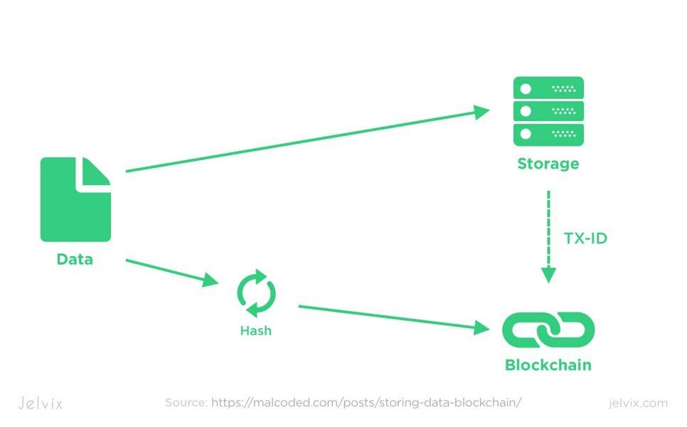 what is blockchain data