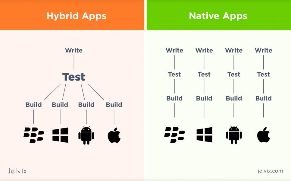 Hyprid vs native apps