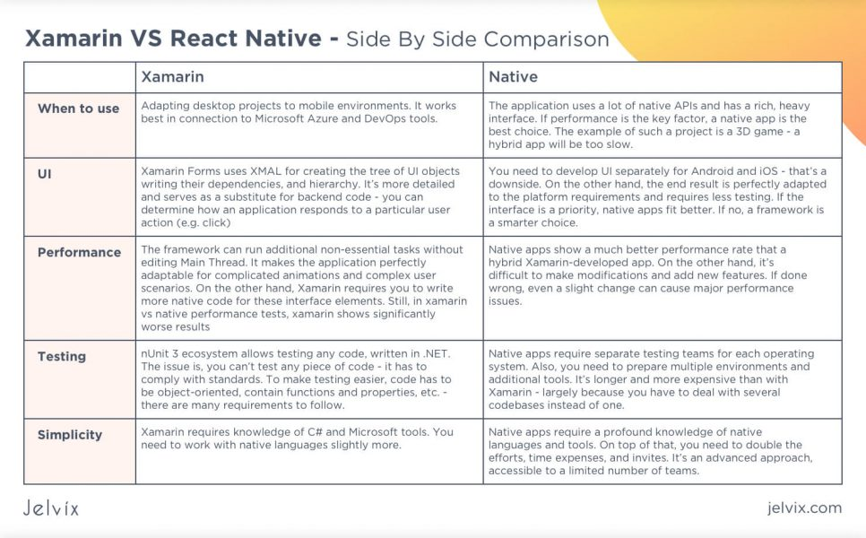 Xamarin vs React Native - Side By Side Comparison