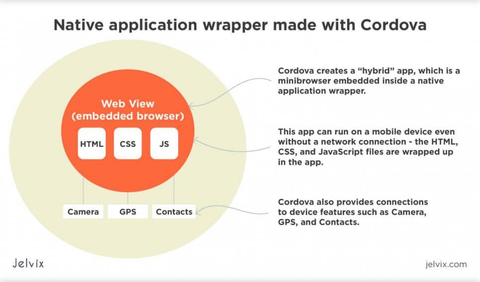 Programming frameworks: Apache Cordova