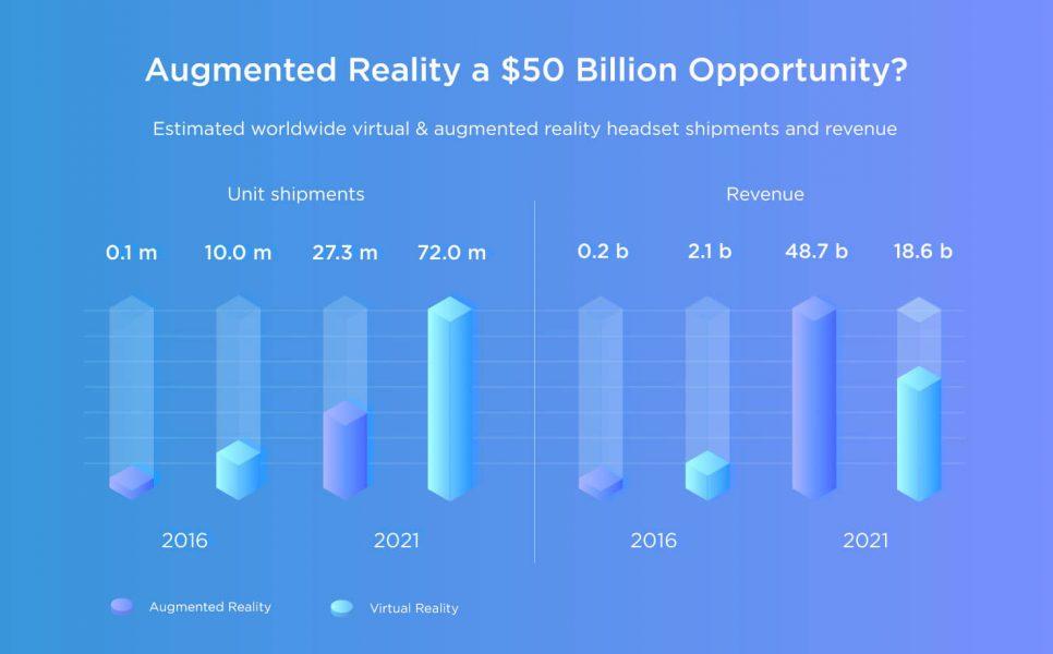 Augmented reality revenue