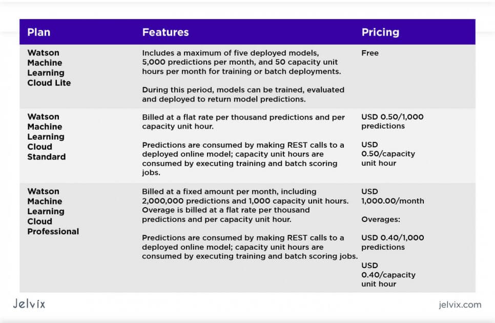 Watson ML Cloud pricing