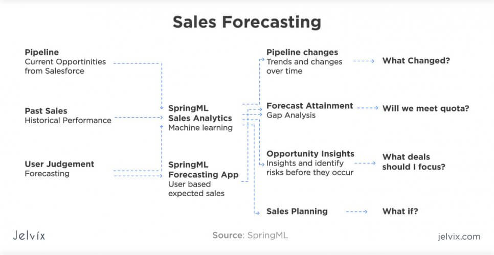 improved sales process