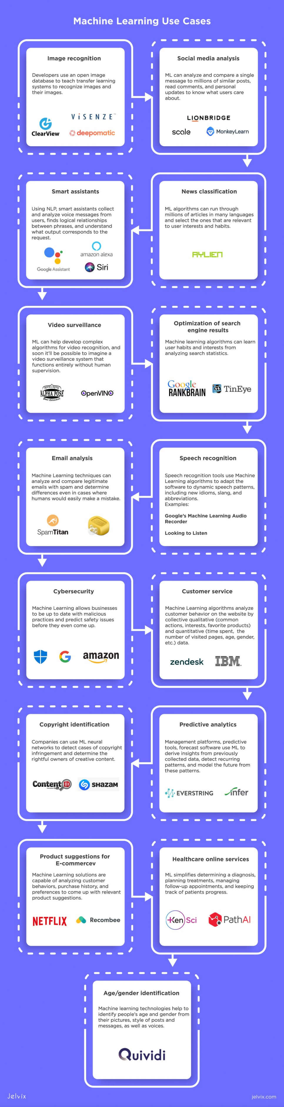 ML applications-infographic