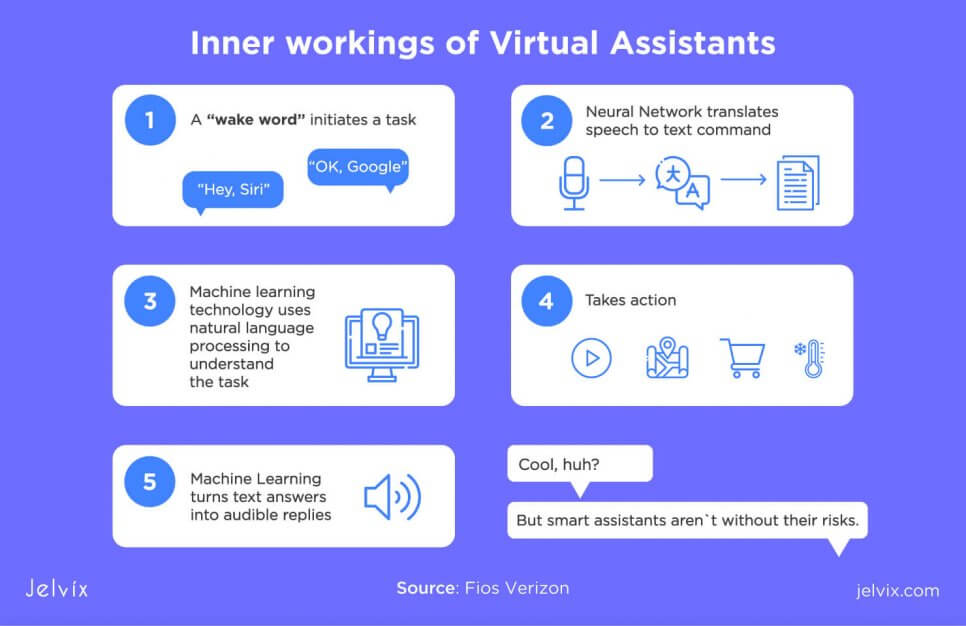 virtual assistants ML