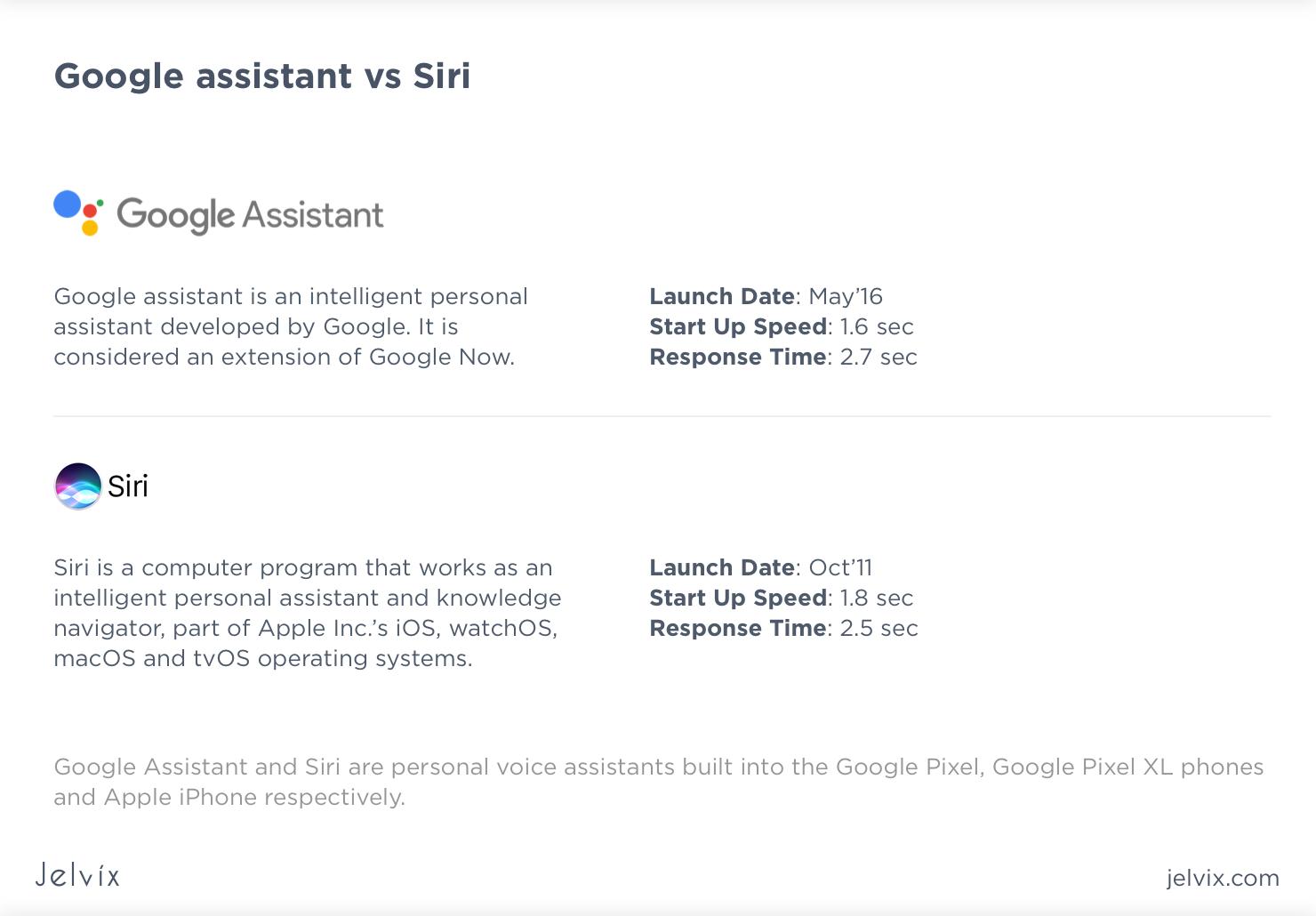 Siri-virtual assistant