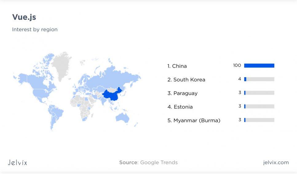 Vue interest by region