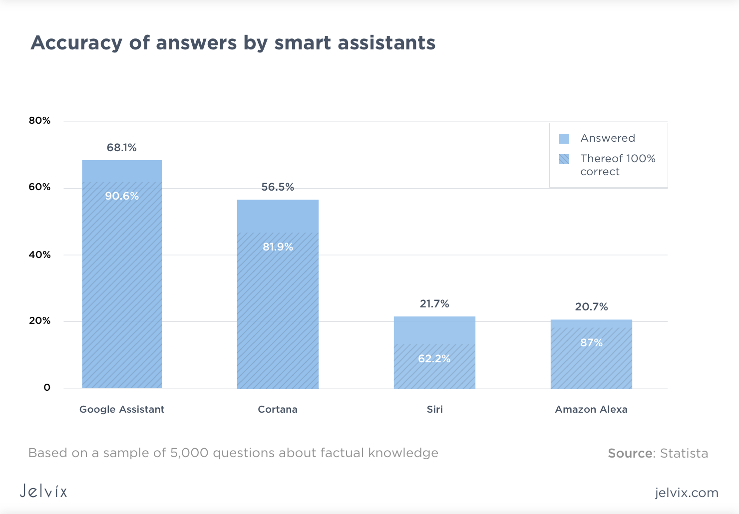 accuracy of AI assistants answers