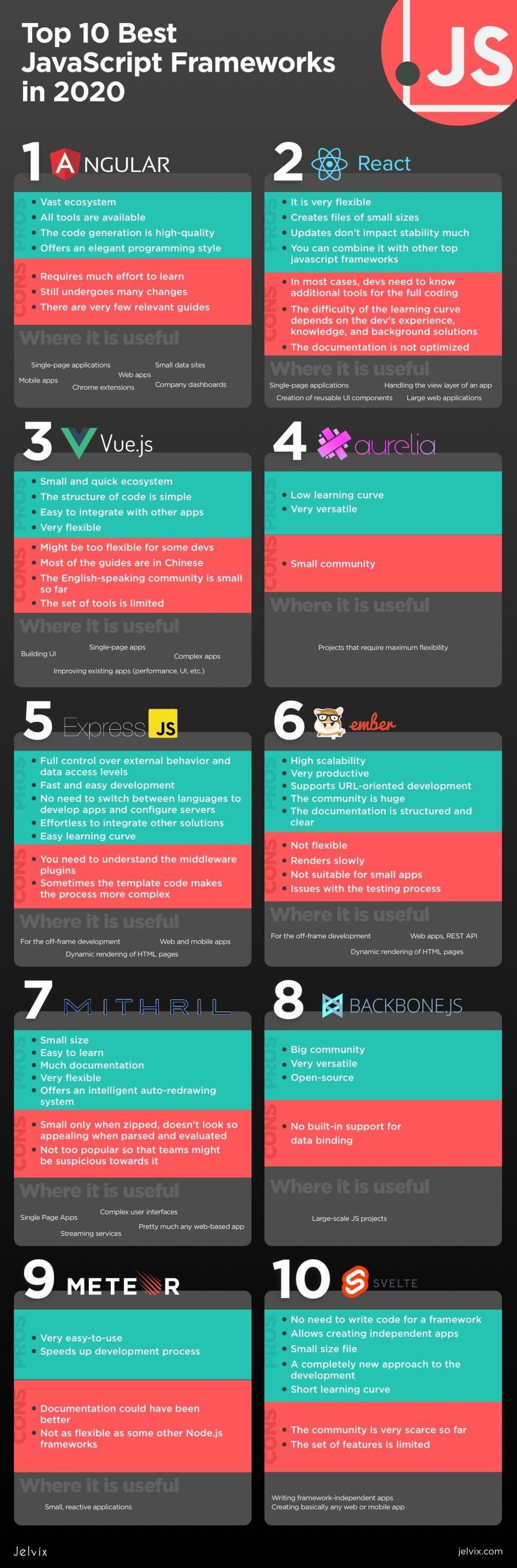 top JS frameworks infographic