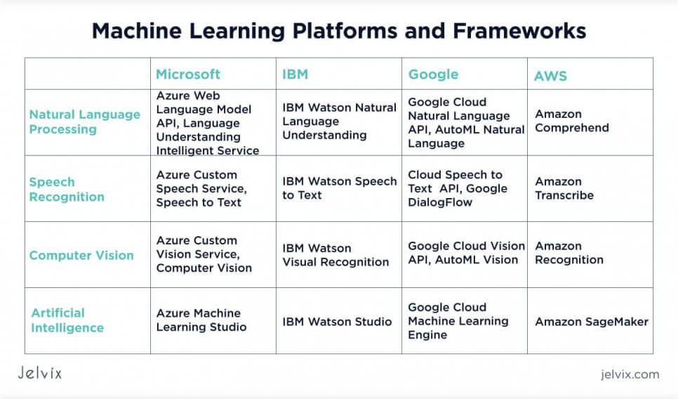 machine learning platforms and frameworks