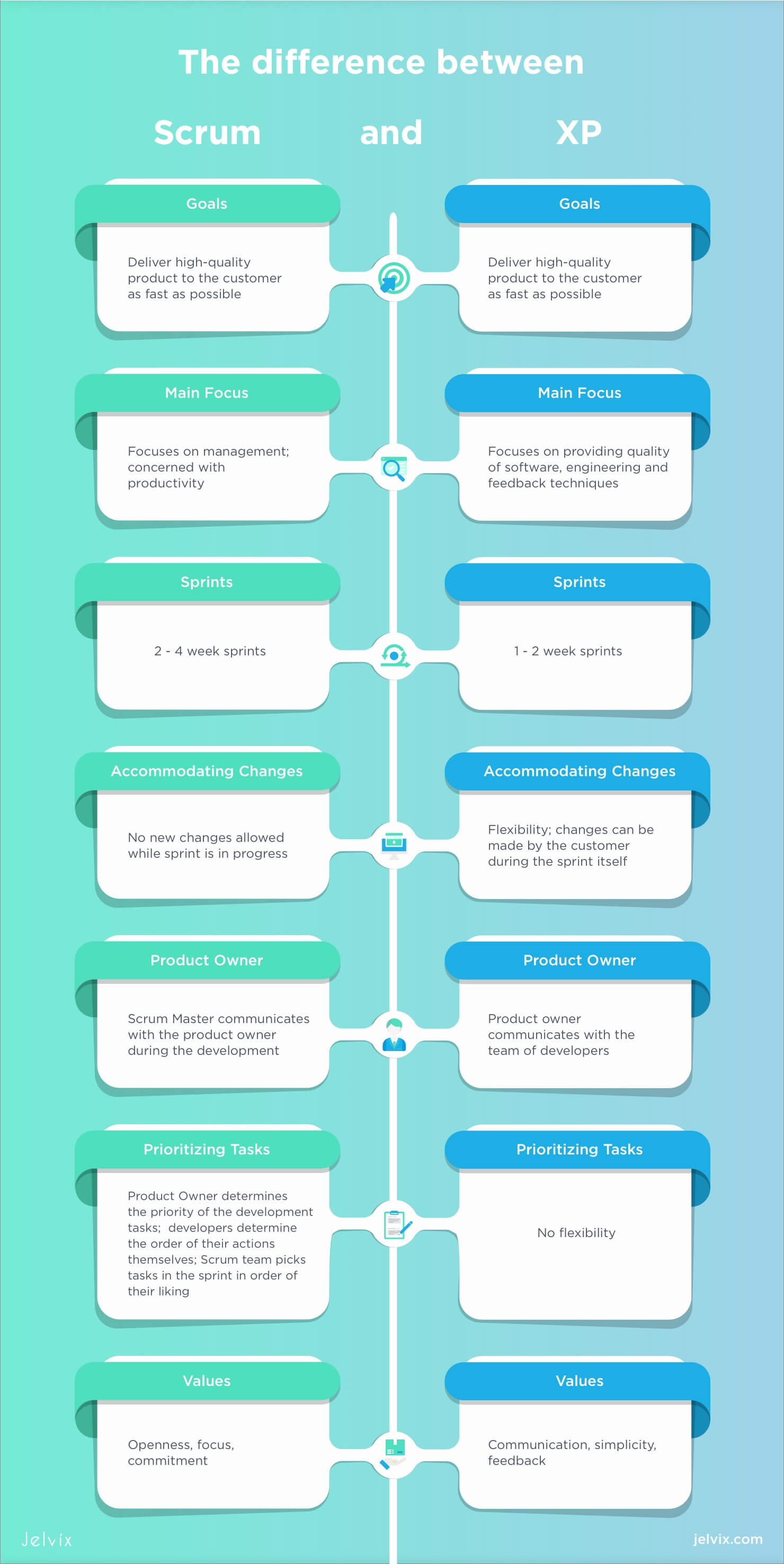 Scrum vs Extreme programming