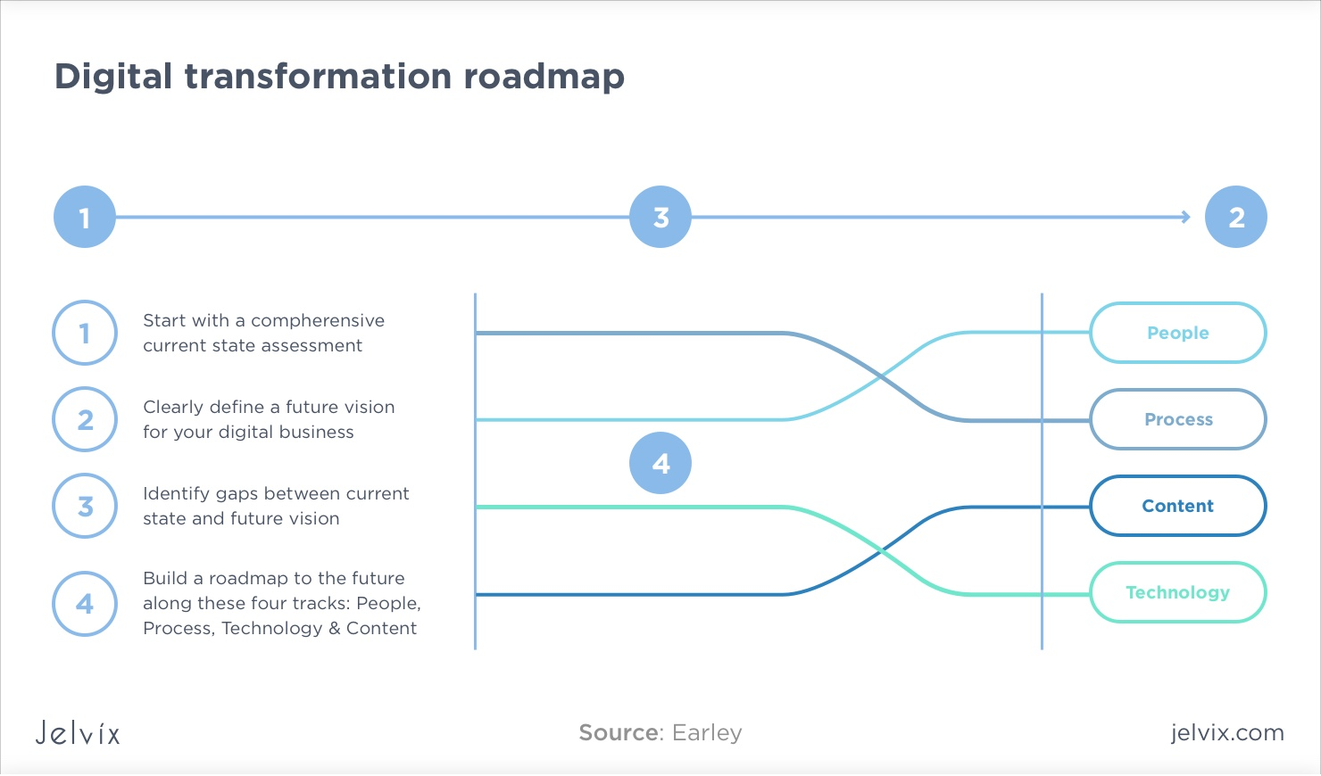 transformation road map
