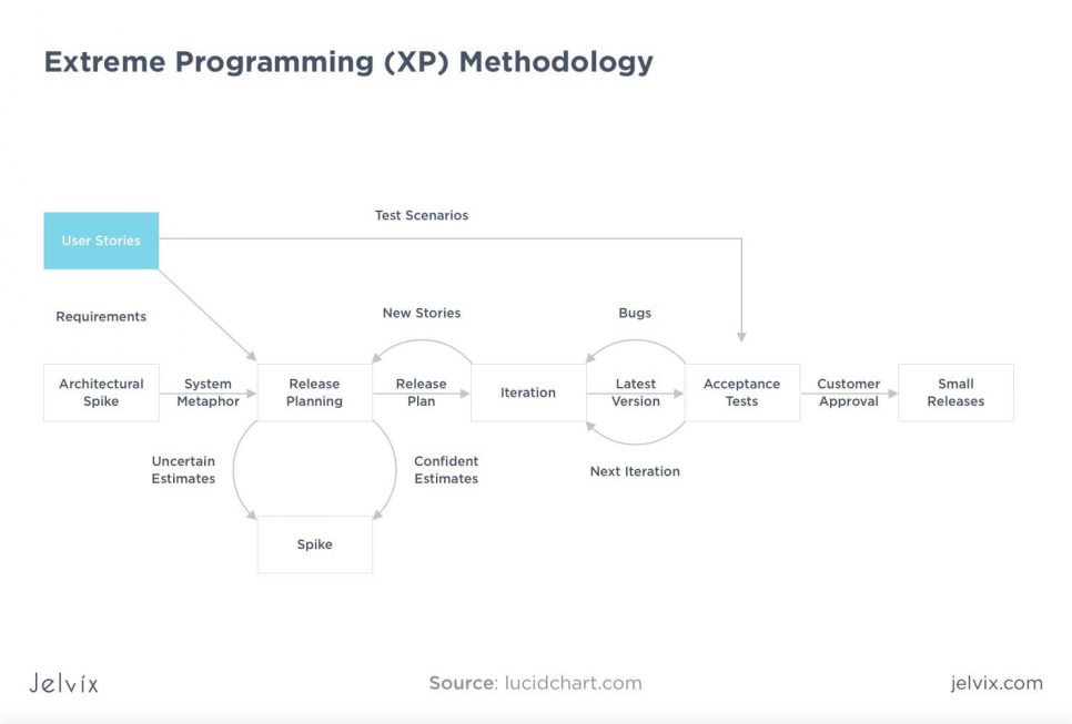 XP methodology