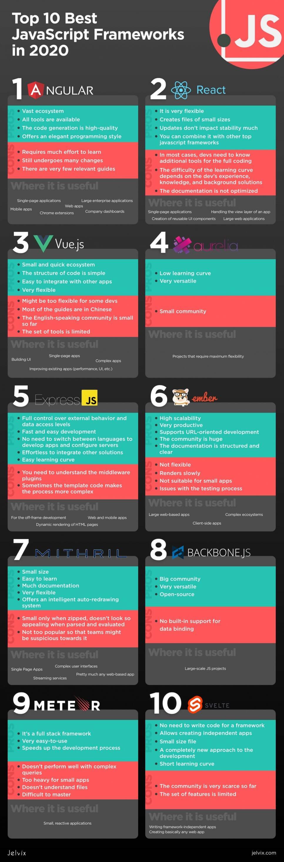 best JS frameworks infographic